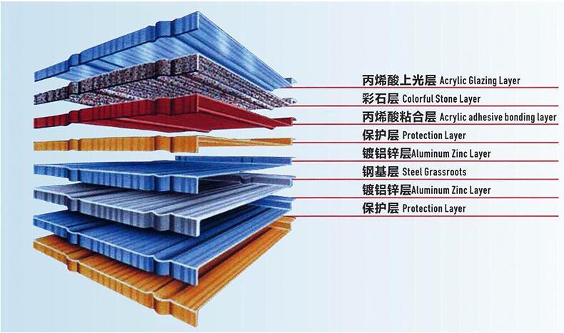 金属彩石瓦产品工艺结构图.jpg